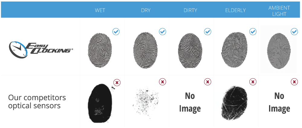 EasyClocking Fingerprint Clock Scanner Side By Side Comparison of Our Scanning Imagery