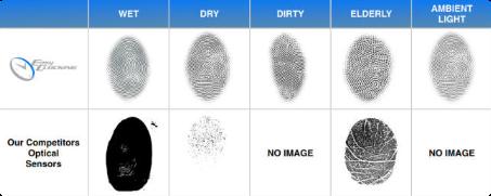 EasyClocking Scanner Comparison Chart