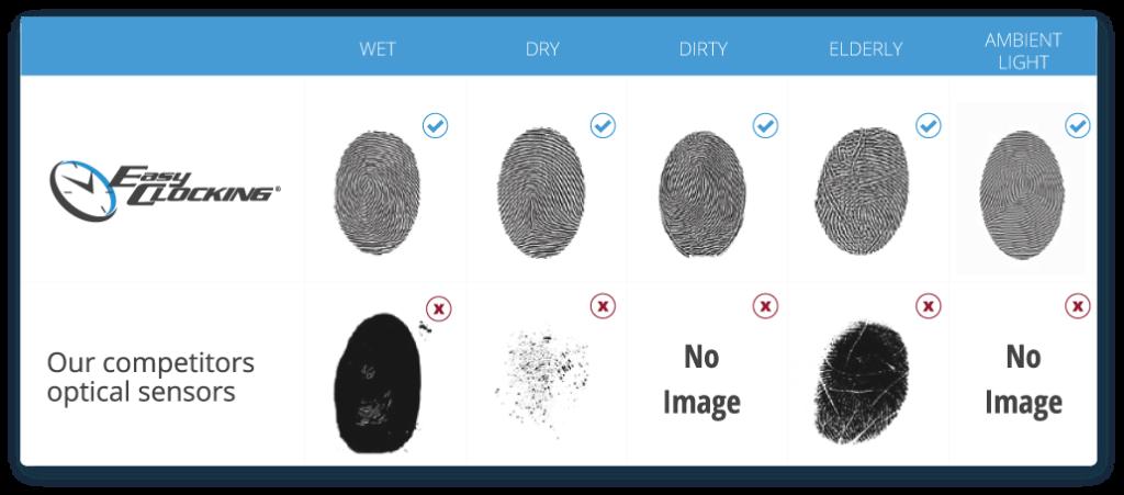 EasyClocking Fingerprint Clock Scanner Side By Side Comparison of Our Scanning Imagery